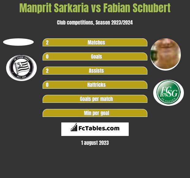Manprit Sarkaria vs Fabian Schubert h2h player stats