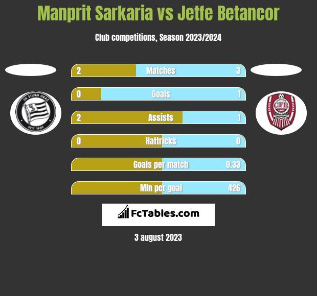 Manprit Sarkaria vs Jetfe Betancor h2h player stats