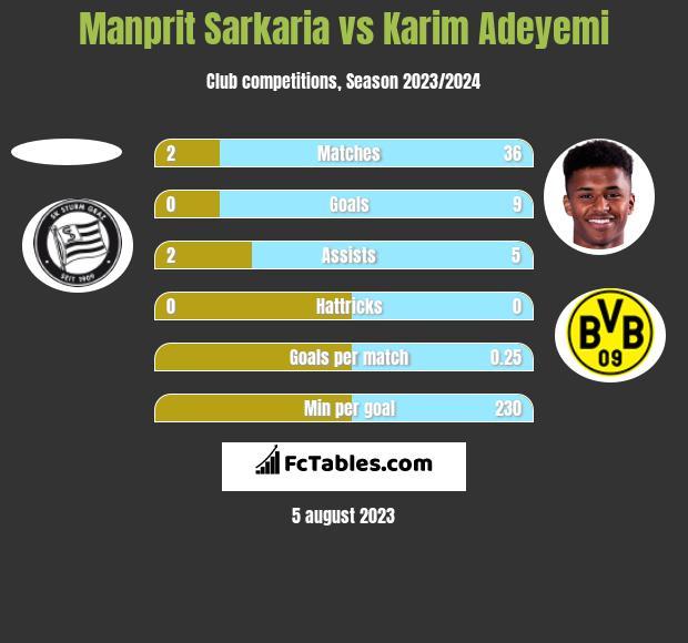 Manprit Sarkaria vs Karim Adeyemi h2h player stats