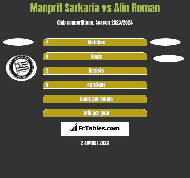 Manprit Sarkaria vs Alin Roman h2h player stats