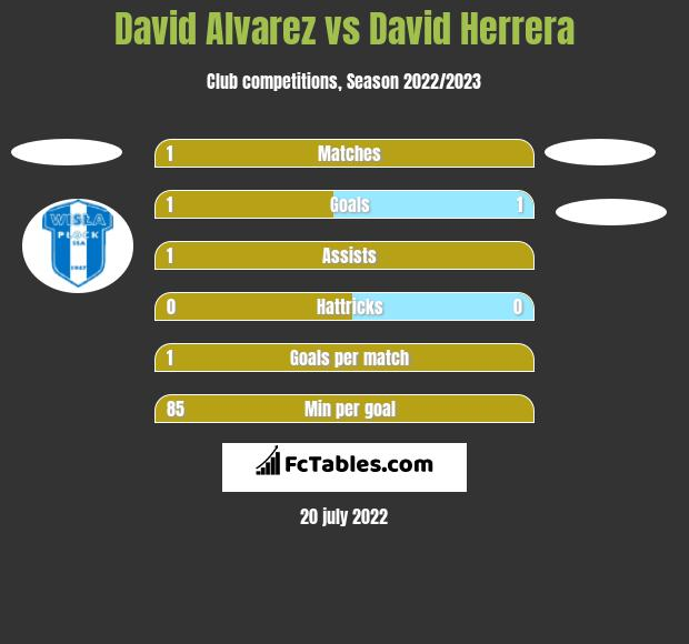 David Alvarez vs David Herrera h2h player stats