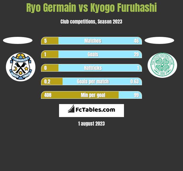 Ryo Germain vs Kyogo Furuhashi h2h player stats