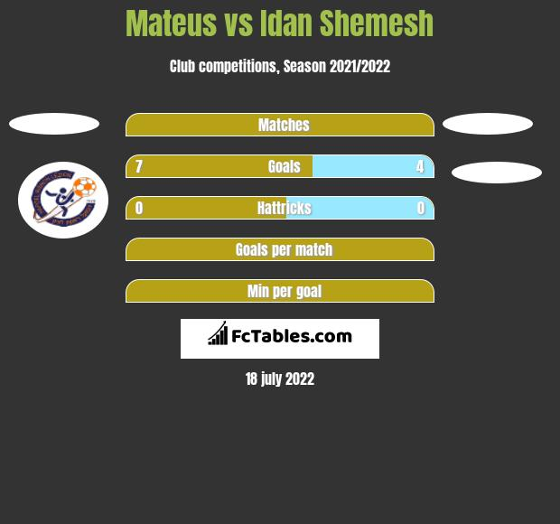 Mateus vs Idan Shemesh h2h player stats