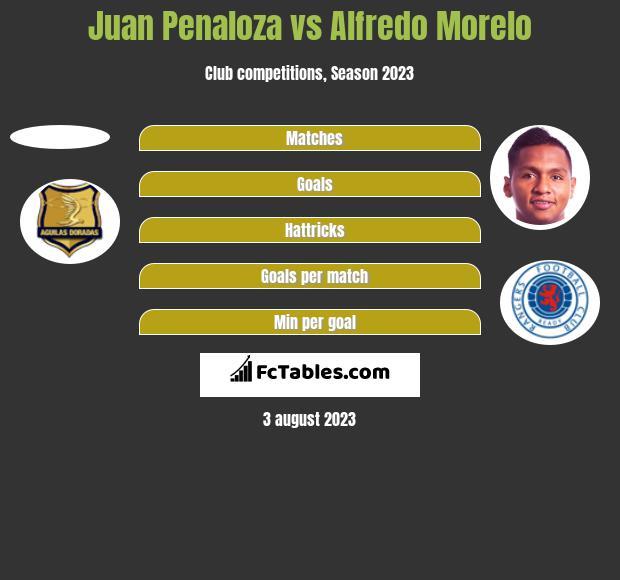 Juan Penaloza vs Alfredo Morelo h2h player stats