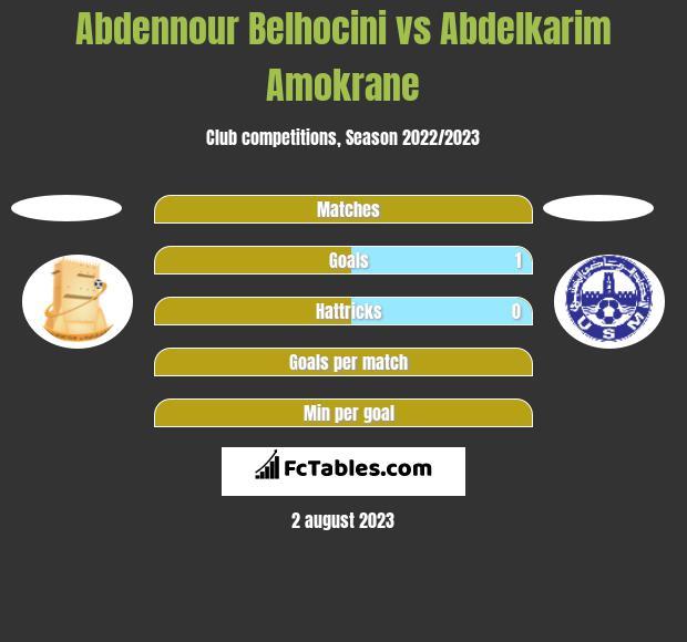 Abdennour Belhocini vs Abdelkarim Amokrane h2h player stats