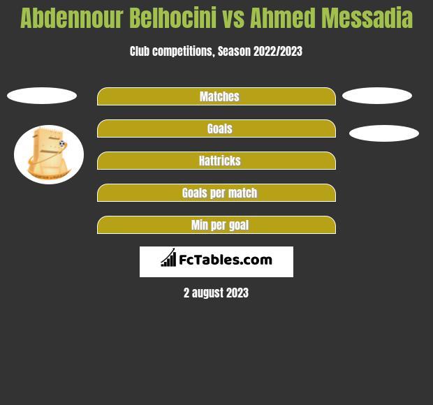 Abdennour Belhocini vs Ahmed Messadia h2h player stats