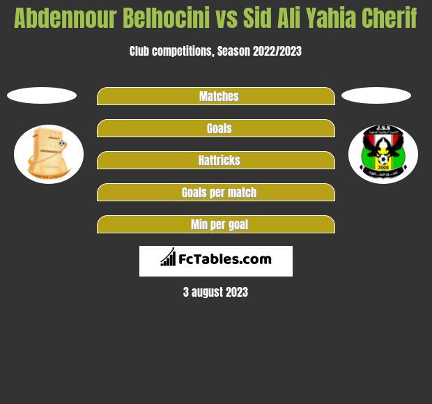Abdennour Belhocini vs Sid Ali Yahia Cherif h2h player stats