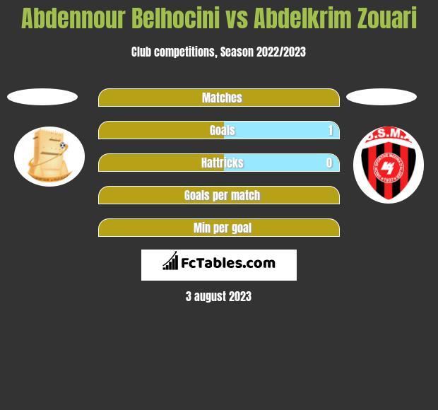 Abdennour Belhocini vs Abdelkrim Zouari h2h player stats