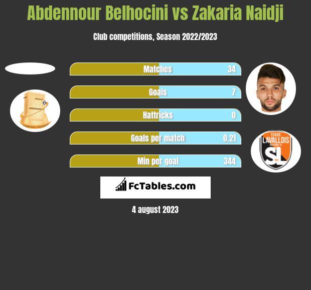 Abdennour Belhocini vs Zakaria Naidji h2h player stats