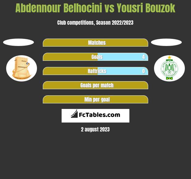 Abdennour Belhocini vs Yousri Bouzok h2h player stats