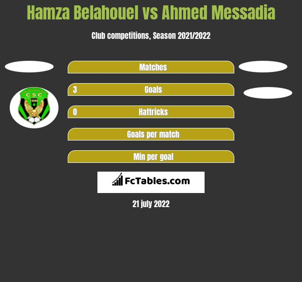 Hamza Belahouel vs Ahmed Messadia h2h player stats