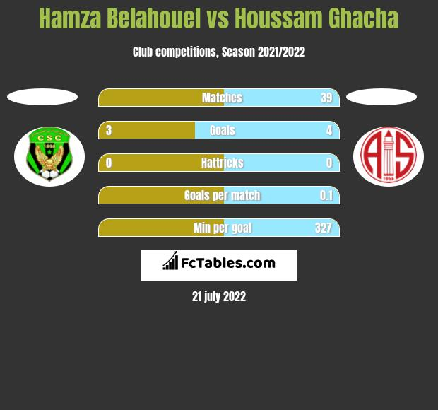 Hamza Belahouel vs Houssam Ghacha h2h player stats