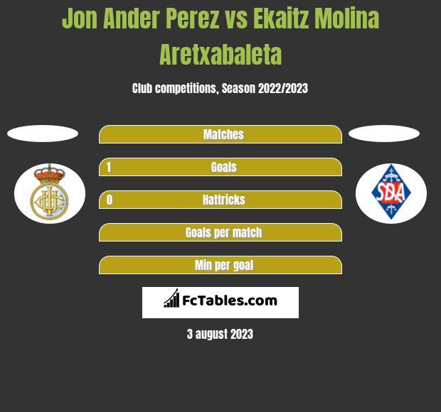Jon Ander Perez vs Ekaitz Molina Aretxabaleta h2h player stats