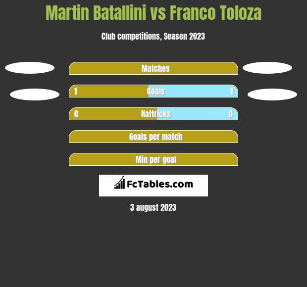 Martin Batallini vs Franco Toloza h2h player stats