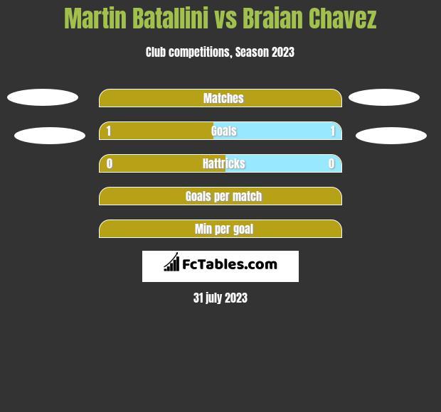 Martin Batallini vs Braian Chavez h2h player stats