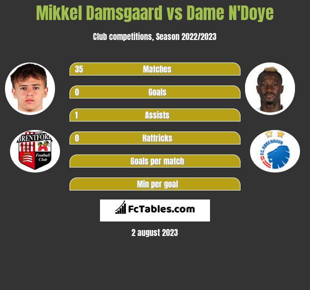 Mikkel Damsgaard vs Dame N'Doye h2h player stats