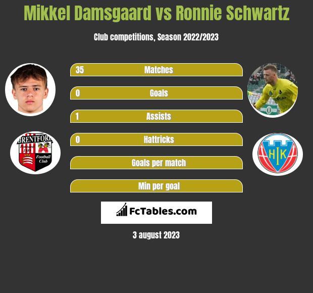 Mikkel Damsgaard vs Ronnie Schwartz h2h player stats