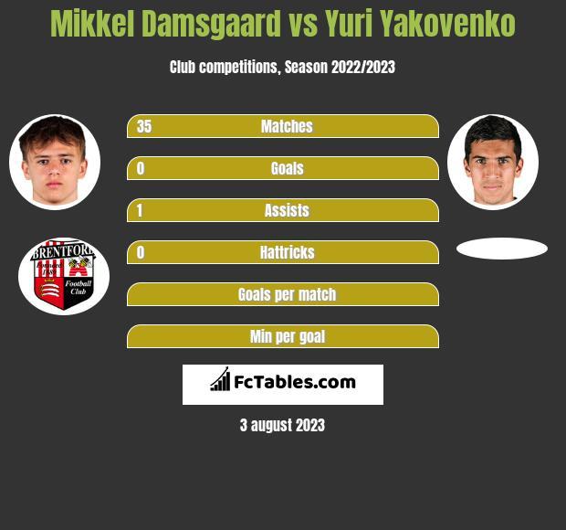 Mikkel Damsgaard vs Yuri Yakovenko h2h player stats