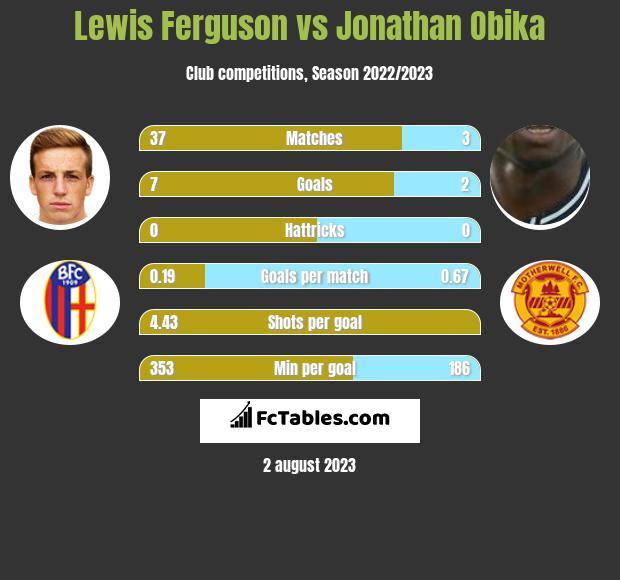 Lewis Ferguson vs Jonathan Obika h2h player stats