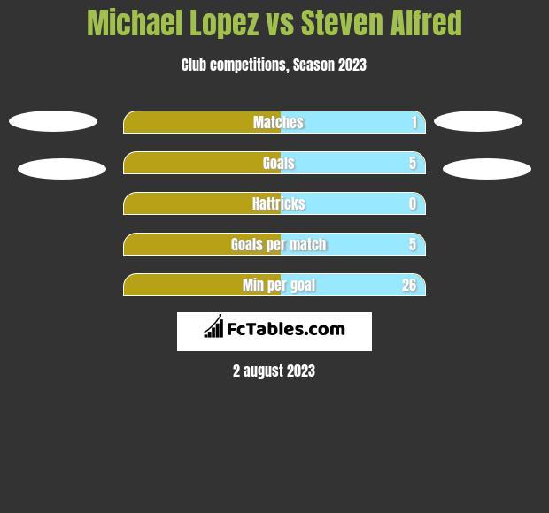 Michael Lopez vs Steven Alfred h2h player stats