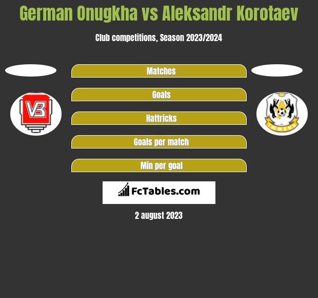 German Onugkha vs Aleksandr Korotaev h2h player stats