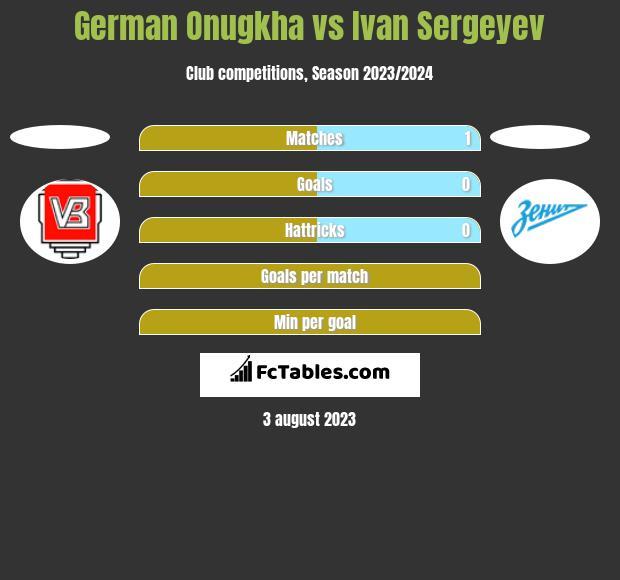 German Onugkha vs Ivan Sergeyev h2h player stats