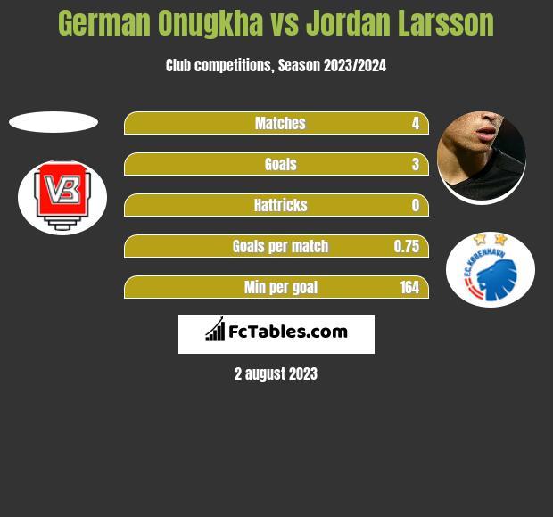 German Onugkha vs Jordan Larsson h2h player stats