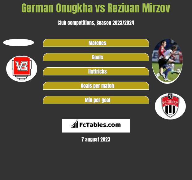 German Onugkha vs Reziuan Mirzov h2h player stats
