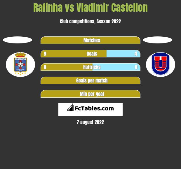 Rafinha vs Vladimir Castellon h2h player stats