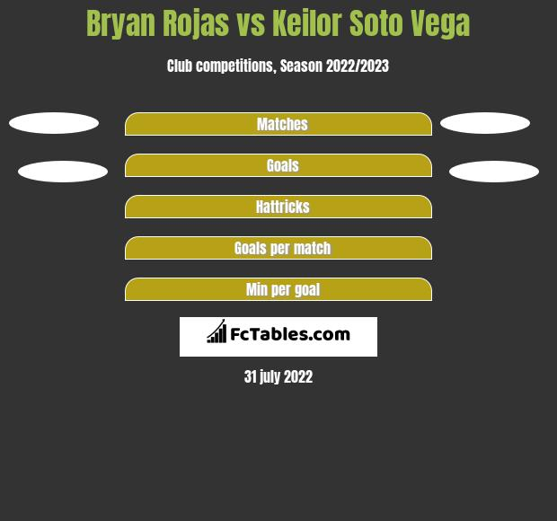 Bryan Rojas vs Keilor Soto Vega h2h player stats
