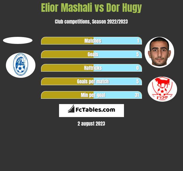 Elior Mashali vs Dor Hugy h2h player stats