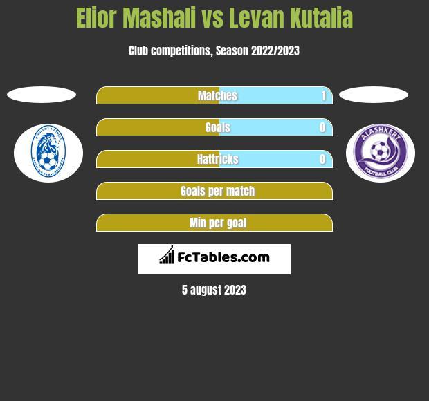 Elior Mashali vs Levan Kutalia h2h player stats