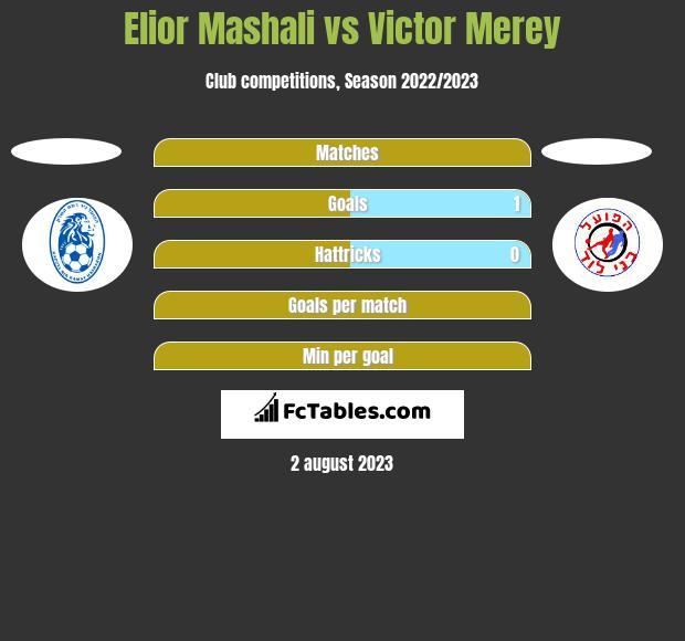 Elior Mashali vs Victor Merey h2h player stats