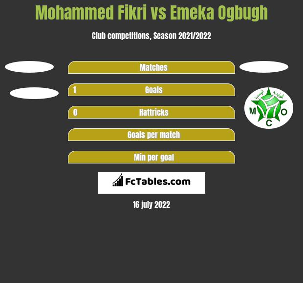 Mohammed Fikri vs Emeka Ogbugh h2h player stats