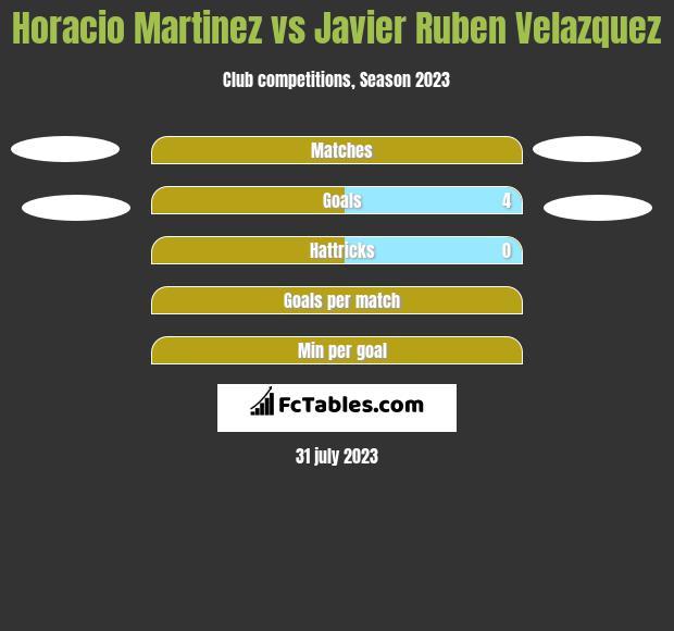 Horacio Martinez vs Javier Ruben Velazquez h2h player stats