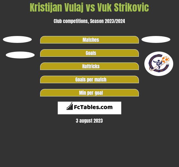 Kristijan Vulaj vs Vuk Strikovic h2h player stats