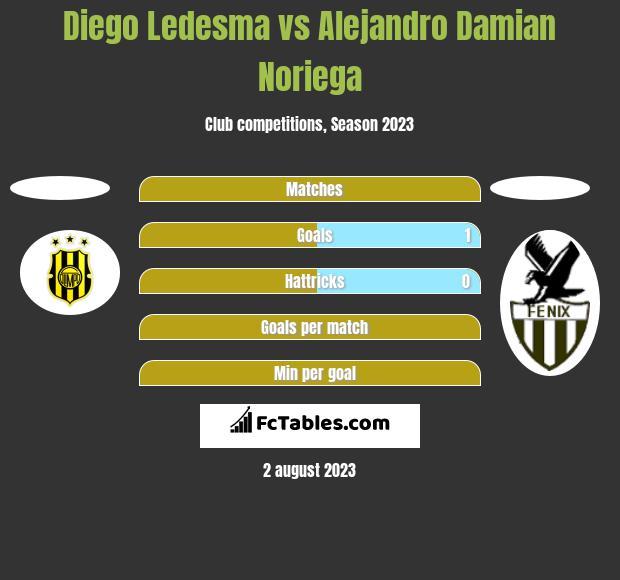 Diego Ledesma vs Alejandro Damian Noriega h2h player stats
