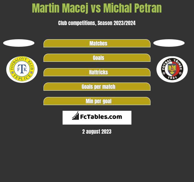 Martin Macej vs Michal Petran h2h player stats