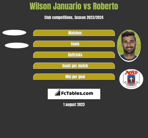 Wilson Januario vs Roberto h2h player stats