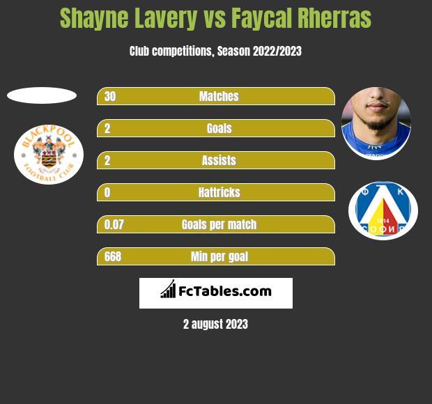 Shayne Lavery vs Faycal Rherras h2h player stats