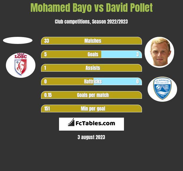 Mohamed Bayo vs David Pollet h2h player stats