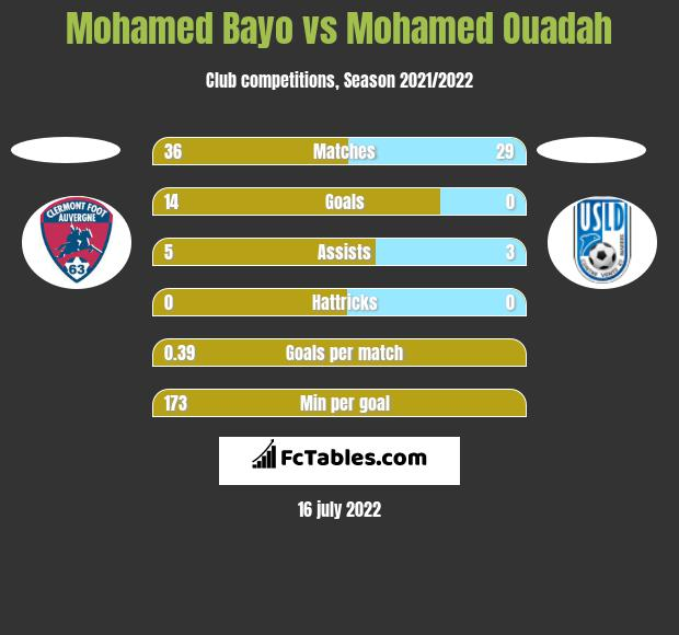 Mohamed Bayo vs Mohamed Ouadah h2h player stats