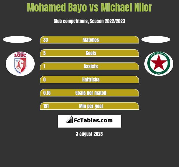 Mohamed Bayo vs Michael Nilor h2h player stats
