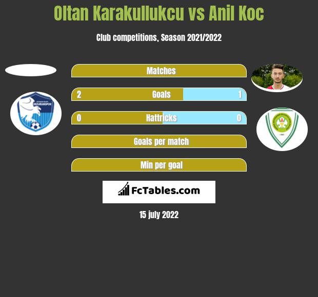 Oltan Karakullukcu vs Anil Koc h2h player stats