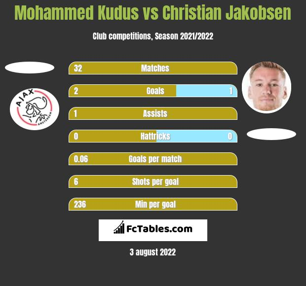 Mohammed Kudus vs Christian Jakobsen h2h player stats