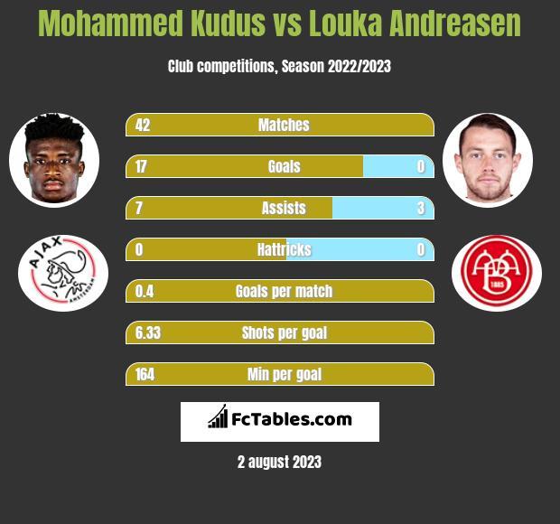 Mohammed Kudus vs Louka Andreasen h2h player stats