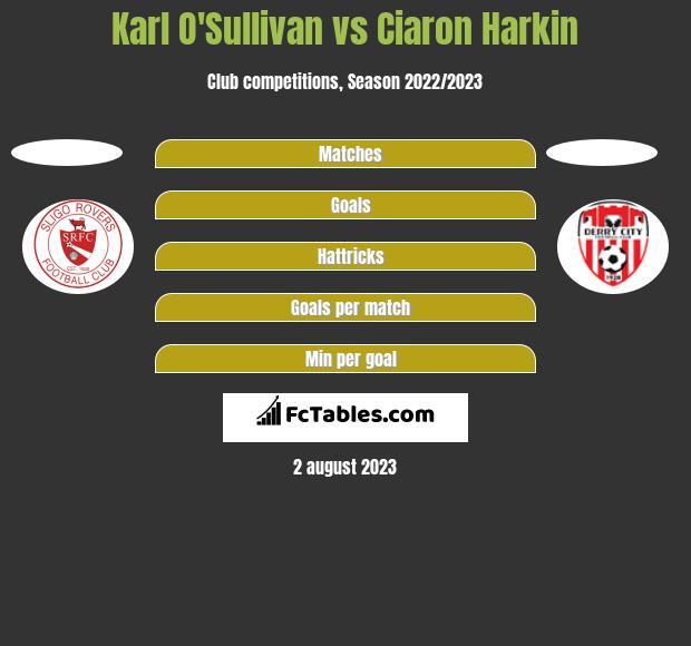 Karl O'Sullivan vs Ciaron Harkin h2h player stats