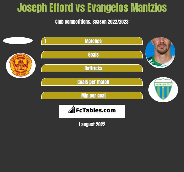 Joseph Efford vs Evangelos Mantzios h2h player stats