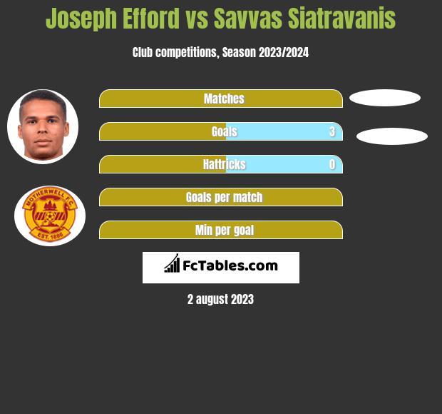 Joseph Efford vs Savvas Siatravanis h2h player stats
