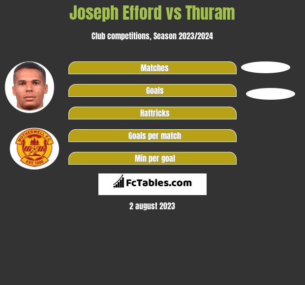 Joseph Efford vs Thuram h2h player stats